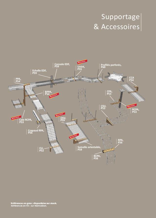 catalogue système de supportage de câbles électriques