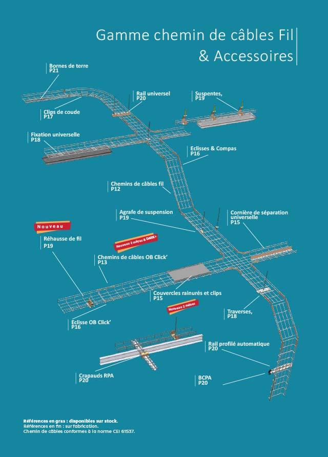 catalogue chemin de câbles filaires
