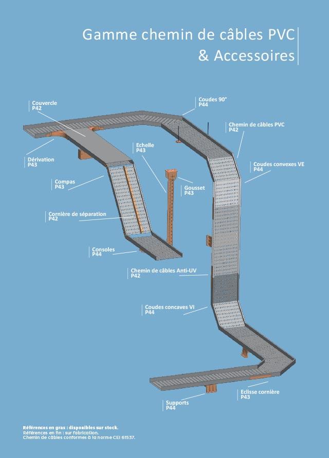 Catalogue de chemin de câbles électriques en plastique PVC