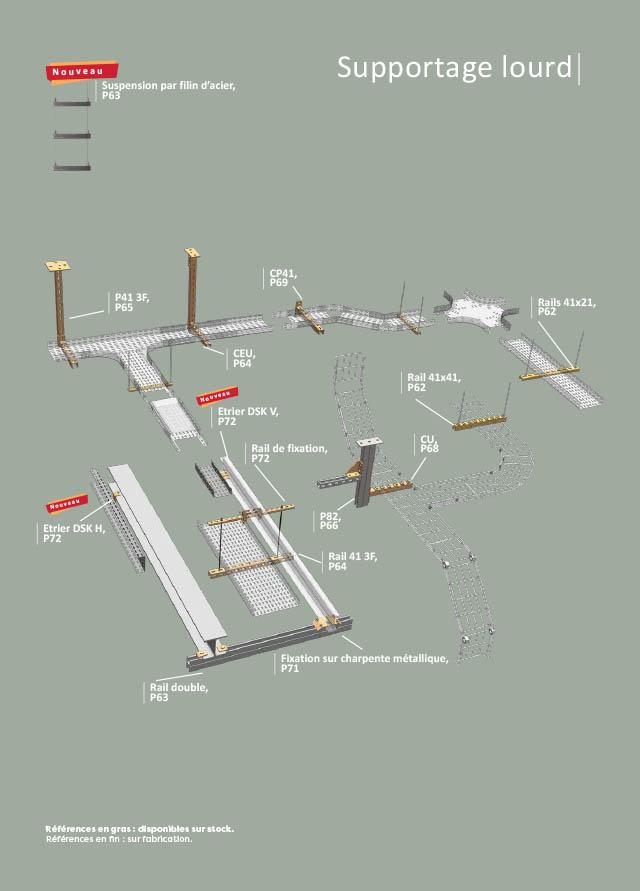 catalogue de système de supportage pour câbles électriques lourds à courant fort CFO