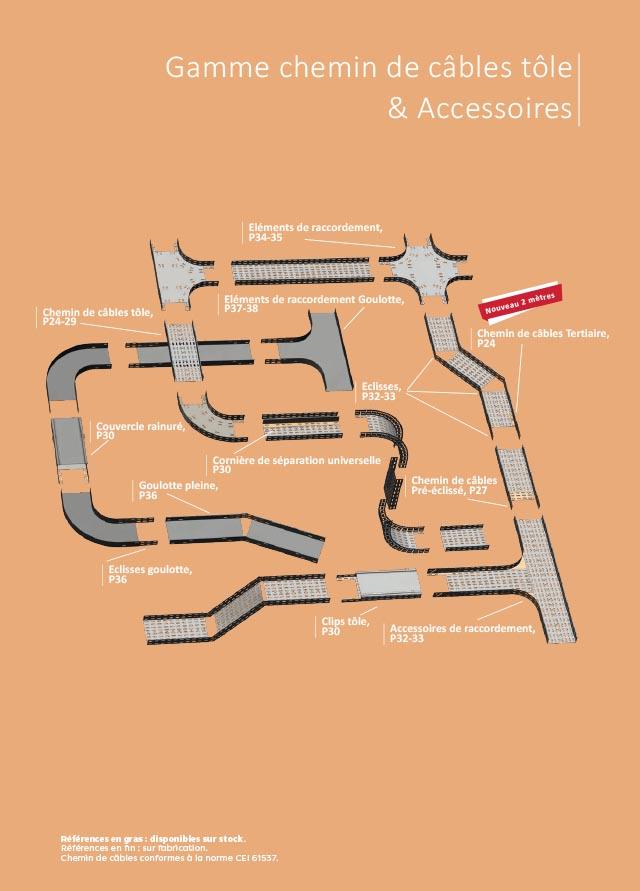 Chemin de câbles tôle perforée catalogue