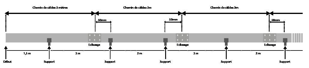 distance d'installation entre les chemin de câbles électriques
