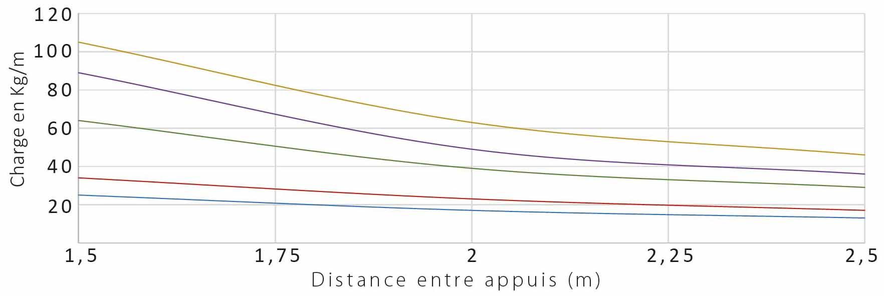 calcul courbe de charge chemin de câbles électriques